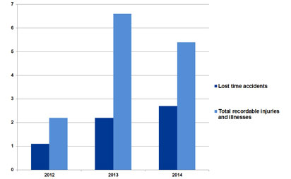 Talc business lost-time injury frequency rate 2012 to 2014 (employees + contractors)
